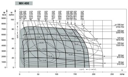 01539071 Silnik hydrauliczny orbitalny M+S Hydraulic MH400 C (objętość robocza: 396,8 cm³, maksymalna prędkość ciągła: 185 min-1 /obr/min)