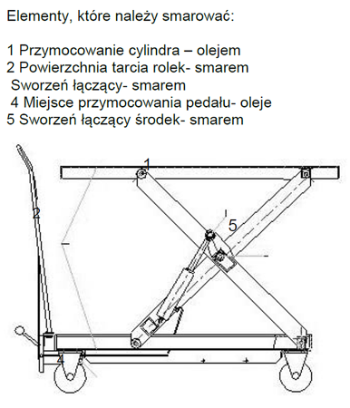 0301620 Wózek platformowy nożycowy PS-BS15 150kg (udźwig: 150 kg)