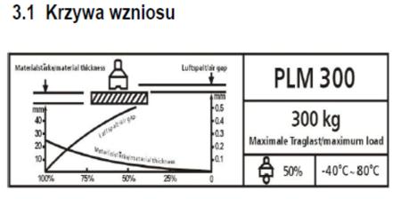 DOSTAWA GRATIS! 44340192 Podnośnik magnetyczny Unicraft PLM 300 (udźwig: 300 kg)